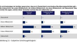 Die subjektive Schichtzugehörigkeit der Sachsen. Grafik: Sachsen Monitor 2016, Dimap