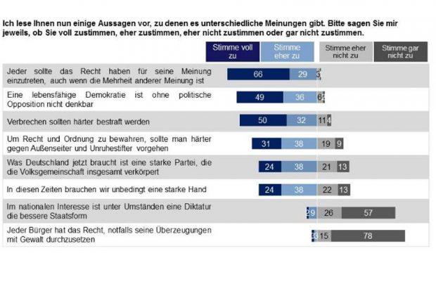 Das schräge Bild der Sachsen von Demokratie. Grafik: Sachsen Monitor 2016, Dimap