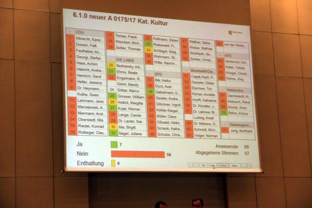 Die Abstimmung zum Kirchentag. Foto: L-IZ.de