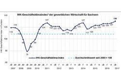Geschäftsklimaindex für Sachsen 2007 bis 2017. Grafik: IHK