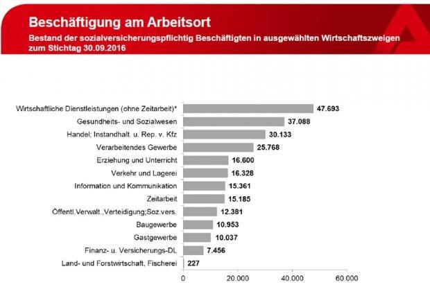 Leipzigs Beschäftigung nach Wirtschaftsbereichen im September 2016. Grafik: Arbeitsagentur Leipzig
