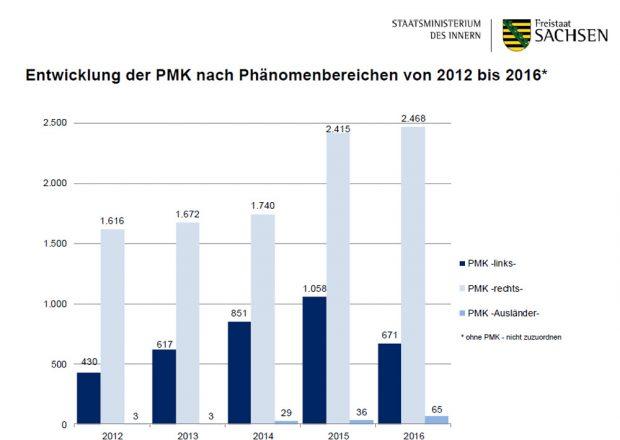 Entwicklung der politisch motivierten Kriminalität in Sachsen. Grafik: Freistaat Sachsen, SMI