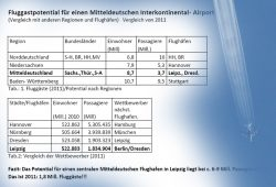 Fluggastpotenzial in Leipzig / Halle. Grafik: Lutz Weickert, Montage: L-IZ