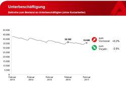 Entwicklung der Unterbeschäftigung in Leipzig. Grafik: Arbeitsagentur Leipzig