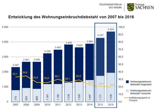Entwicklung der Wohnungseinbrüche in Sachsen. Grafik: Freistaat Sachsen, SMI