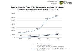 Zuwanderer und tatverdächtige Zuwanderer. Grafik: Freistaat Sachsen, SMI