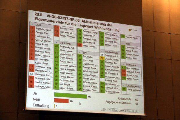 Die Abstimmung am Schluss. CDU und FDP geschlossen dagegen. Und Naomi-Pia Witte (Linke) schert aus. Foto: L-IZ.de