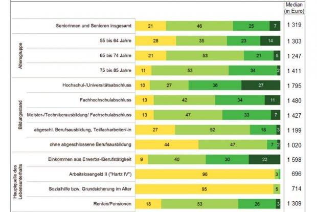 Armutsgefährdung bei älteren Leipzigern. Grafik: Stadt Leipzig, Amt für Statistik und Wahlen