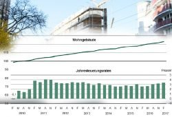 Steigende Baukosten in Sachsen 2010 bis 2017. Grafik: Freistaat Sachsen, Statistisches Landesamt