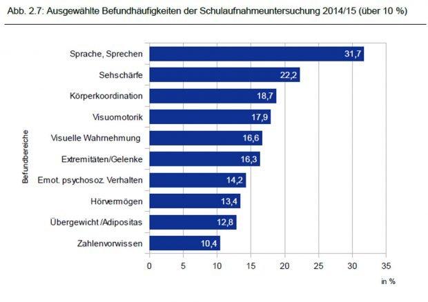 Befundhäufigkeit bei Schulaufnahmeuntersuchungen in Leipzig. Grafik: Stadt Leipzig, Bildungsreport 2016