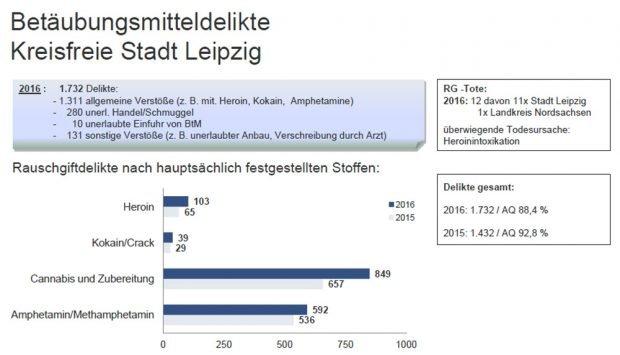 Entwicklung der Betäubungsmitteldelikte in Leipzig. Grafik: Polizeidirektion Leipzig