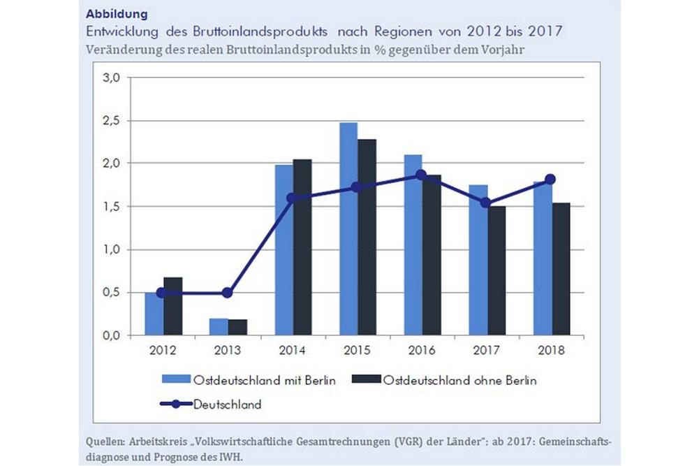 Die BIP-Entwicklung im Osten mit und ohne Berlin. Grafik: IWH
