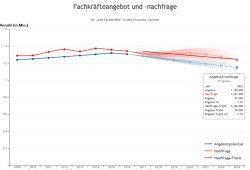 Mögliche Fachkräfteentwicklung in Sachsen bis 2023. Grafik: IHK Fachkräftemonitor