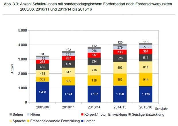 Nachgewiesener Förderbedarf bei den Schülern. Grafik: Stadt Leipzig, Bildungsreport 2016