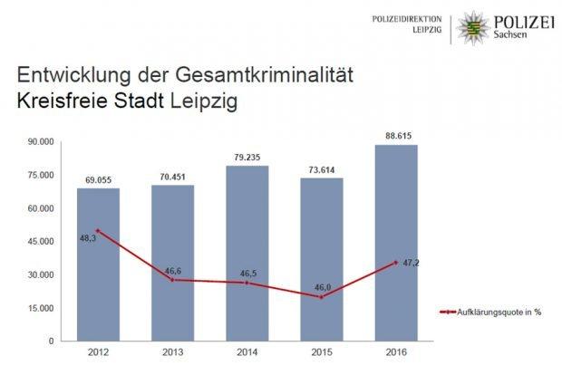 Grafik: Polizei Sachsen