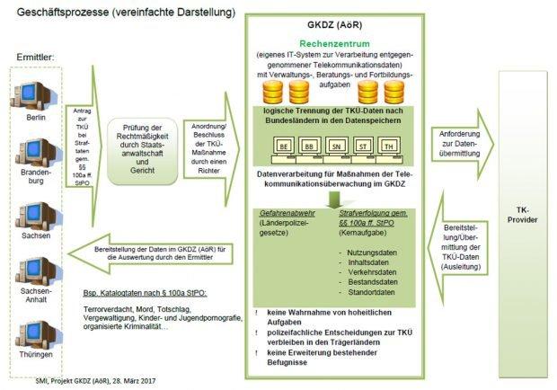 Schaubild zur Funktionsweise des GDKZ. Grafik: Freistaat Sachsen, SMI