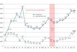 Entwicklung der Immobilienverkäufe in Leipzig seit 1992. Grafik: Stadt Leipzig, Gutachterausschuss