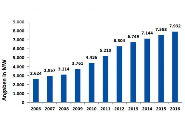 Installierte Leistung Erneuerbarer Energien im Gebiet der Mitnetz Strom. Grafik: Mitnetz Strom