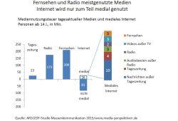 Mediennutzung. Grafik: ARD-ZDF-Langzeitstudie 2015