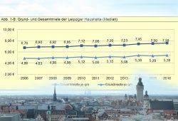 Mietentwicklung in Leipzig 2006 bis 2016. Grafik: Stadt Leipzig, Amt für Statistik und Wahlen