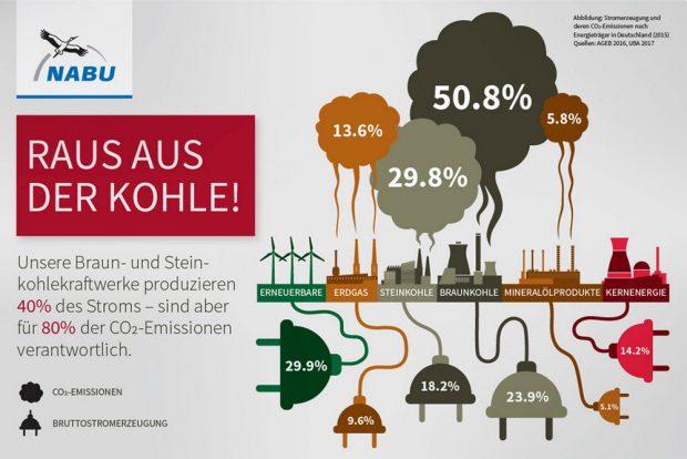 CO2-Aufkommen und Stromerzeugung in Deutschland. Grafik: NABU