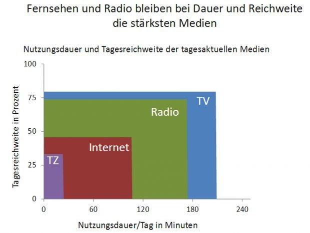 Reichweite der unterschiedlichen Medien. Grafik: ARD-ZDF-Langzeitstudie 2015
