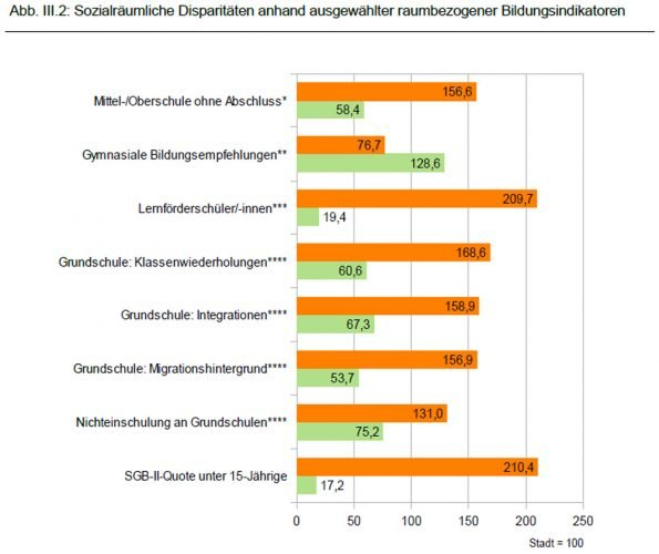 Die sozialen Disparitäten zwischen den besser situierten und den sozial schwachen Ortsteilen in Leipzig. Grafik: Stadt Leipzig, Bildungsreport 2016