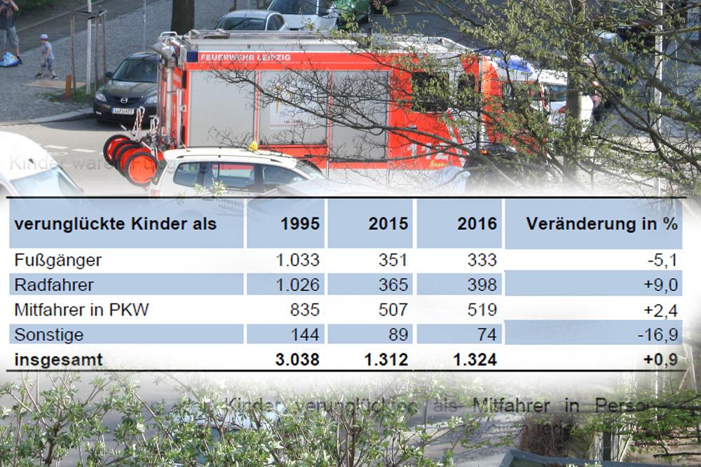 Verunfallte Kinder in Sachsen. Tabelle: SMI, Montage: L-IZ