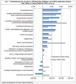 Arbeitsplätzezuwachs im Vergleich. Tabelle: Stadt Leipzig, Quartalsbericht 4 / 2016