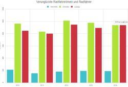 Verunglückte Radfahrerinnen und Radfahrer in Chemnitz, Dresden und Leipzig 2012 bis 2016. Grafik: L-IZ