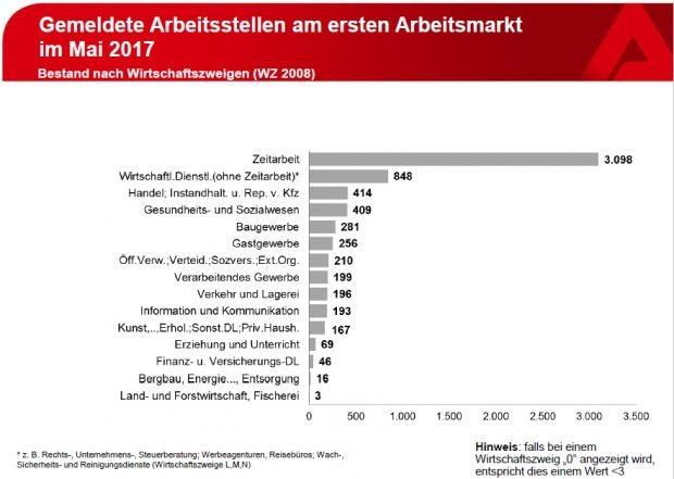 Welche Branchen in Leipzig Arbeitskräfte suchen. Grafik: Arbeitsagentur Leipzig