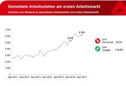 Das Angebot freier Stellen steigt kontinuierlich. Grafik: Arbeitsagentur Leipzig