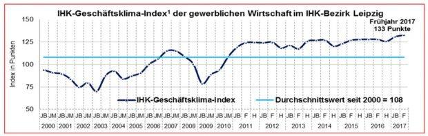 Geschäftsklimaindex in Leipzig 2000 bis 2017. Grafik: IHK zu Leipzig