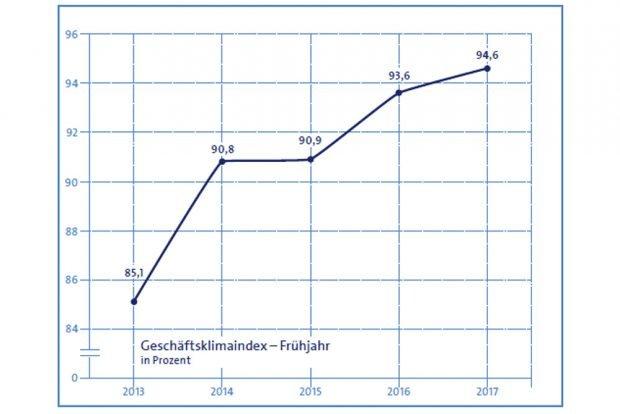 Geschäftsklimaindex der Leipziger Handwerksbetriebe. Grafik: Handwerkskammer zu Leipzig