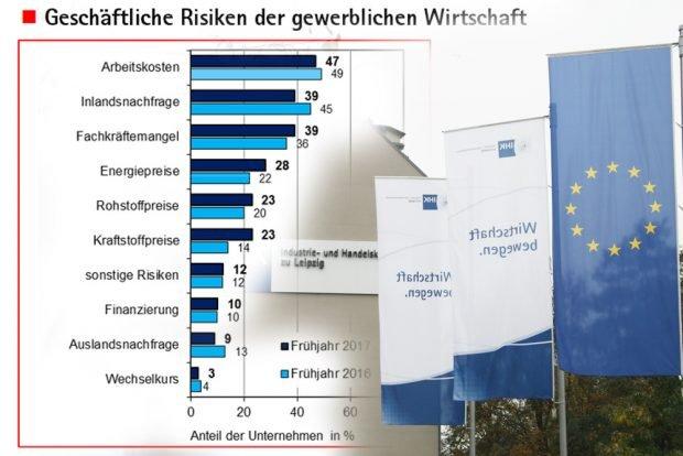Die Kummerliste der Leipziger Wirtschaft. Grafik: IHK zu Leipzig
