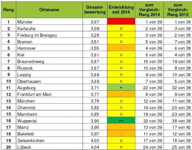 Die vorderen Plätze im Ranking der Großstädte. Grafik: ADFC