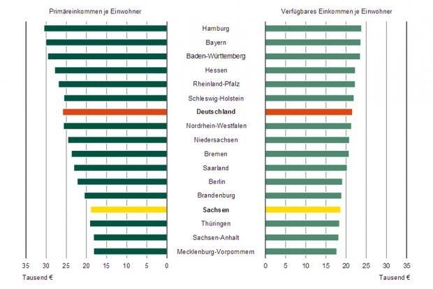 Ländervergleich 2015. Grafik: Freistaat Sachsen, Statistisches Landesamt