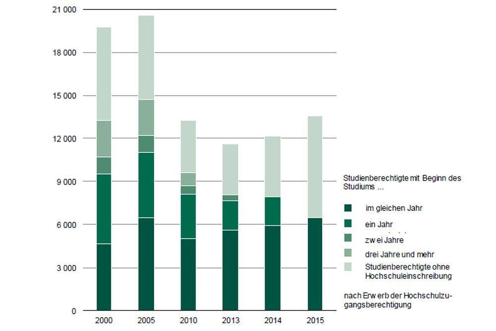 Studienberechtigte Schulabgänger in Sachsen. Grafik: Freistaat Sachsen, Statistisches Landesamt
