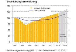 Bevölkerungsentwicklung in der Leipziger Südvorstadt. Grafik: Stadt Leipzig, Amt für Statistik und Wahlen