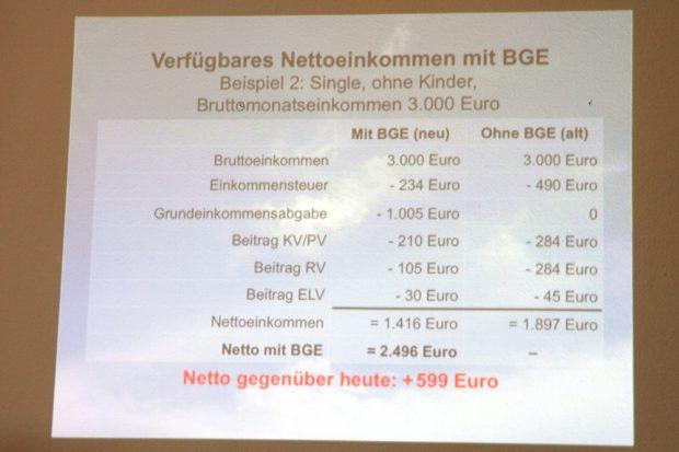 So sähe der Zugewinn bei einem Einkommen bei 3.000 Euro Lohn aus. Foto: Michael Freitag