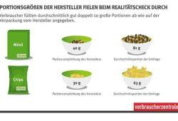 Portionsgrößen bestehen Realitätscheck nicht. Foto: VZS