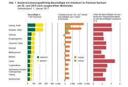 Beschäftigungsentwicklung 2016 in Sachsen. Grafik: Sächsisches Landesamt für Statistik