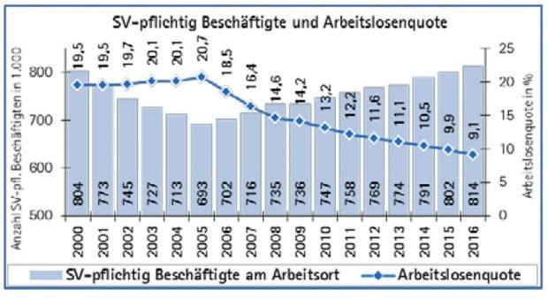 Entwicklung von sv-pflichtig Beschäftigten und Arbeitslosenquote. Grafik: IHK zu Leipzig
