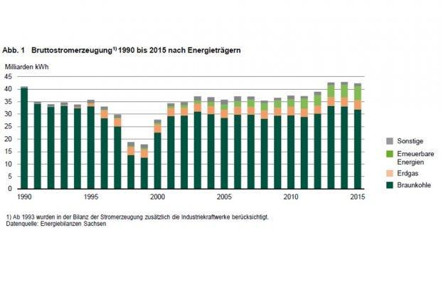 Bruttostromerzeugung in Sachsen. Grafik: Freistaat Sachsen, Landesamt für Statistik