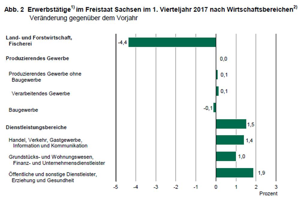 Beschäftigungsentwicklung nach Wirtschaftsbereichen in Sachsen. Grafik: Freistaat Sachsen, Landesamt für Statistik