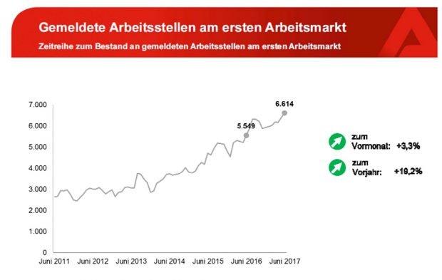 Gemeldete Arbeitsstellen. Grafik: Arbeitsagentur Leipzig