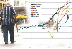 Entwicklung der Lebenserwartung. Grafik: Berlin Institut