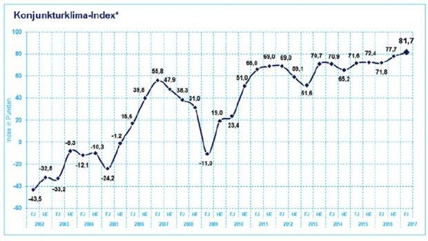 Die Konjunkturklimaentwicklung in der Region Leipzig / Halle seit 2002. Grafik: IHK zu Leipzig