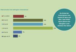 """Altersstruktur der befragten Unternehmer. Grafik: Bericht """"Von Generation zu Generation"""""""