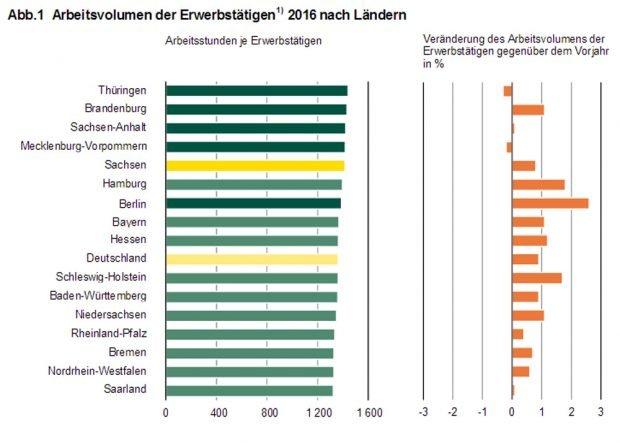 Arbeitsvolumen nach Bundesländern. Grafik: Freistaat Sachsen, Landesamt für Statistik